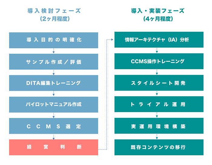 DITA導入のプロセス