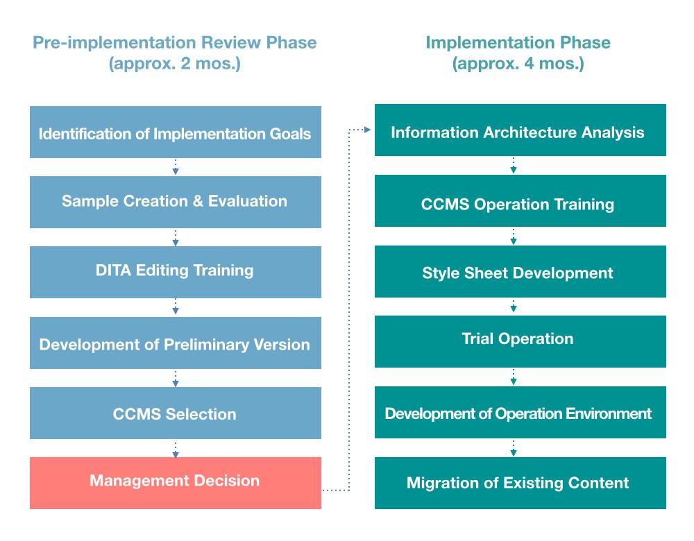 DITA Implementation Process
