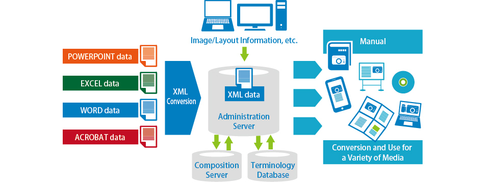 Document Support Management System