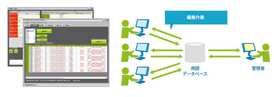 用語データベースシステム