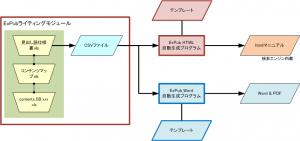 ExPubHTML+Word系统概念图